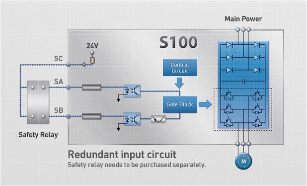 [SCHEMATICS_49CH]  Frequentieregelaar LSLV0015S100 (S100 Series) van LSIS, 1500Watt | Wiring Diagram Smart S100 Series |  | Cotronics BV